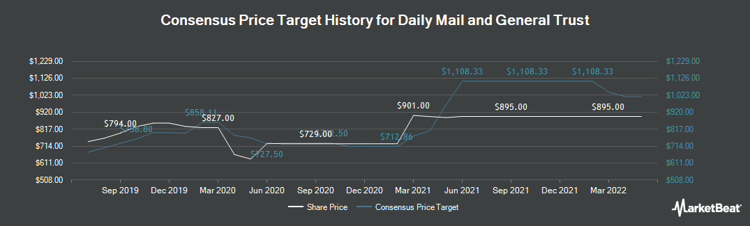 Price Target History for Daily Mail and General Trust (LON:DMGT)
