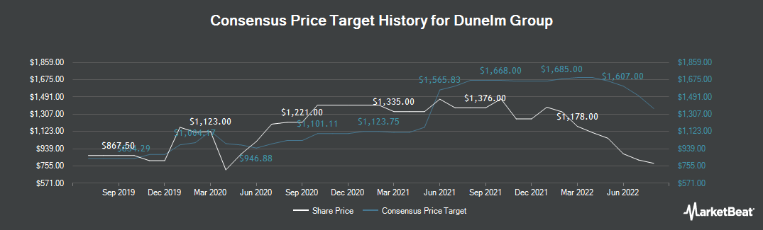 Price Target History for Dunelm Group (LON:DNLM)