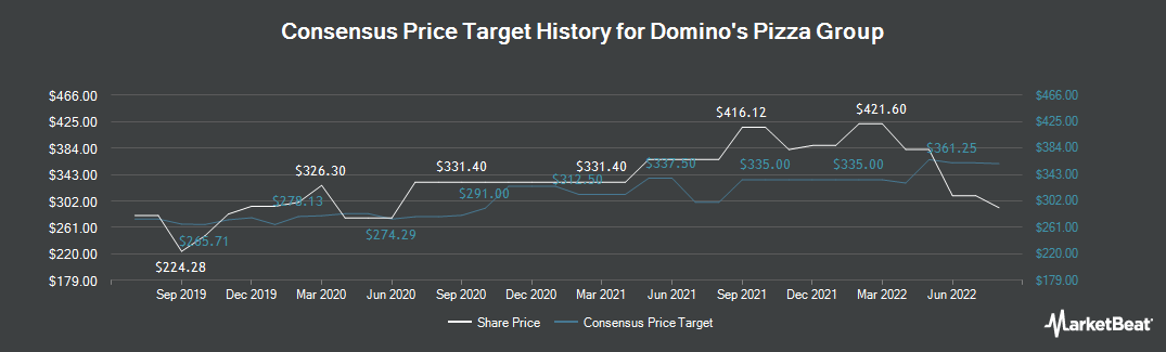 Price Target History for Domino`s Pizza Group (LON:DOM)