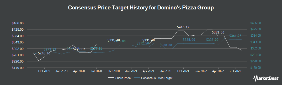 Price Target History for Domino's Pizza Group (LON:DOM)