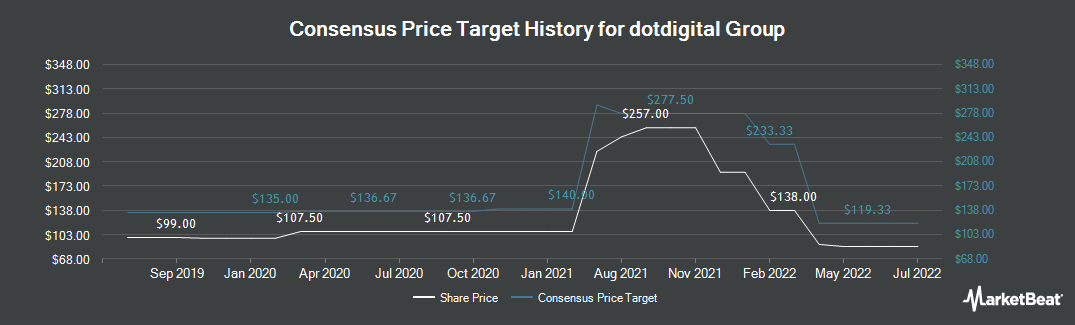 Price Target History for Dotdigital Group plc (LON:DOTD)