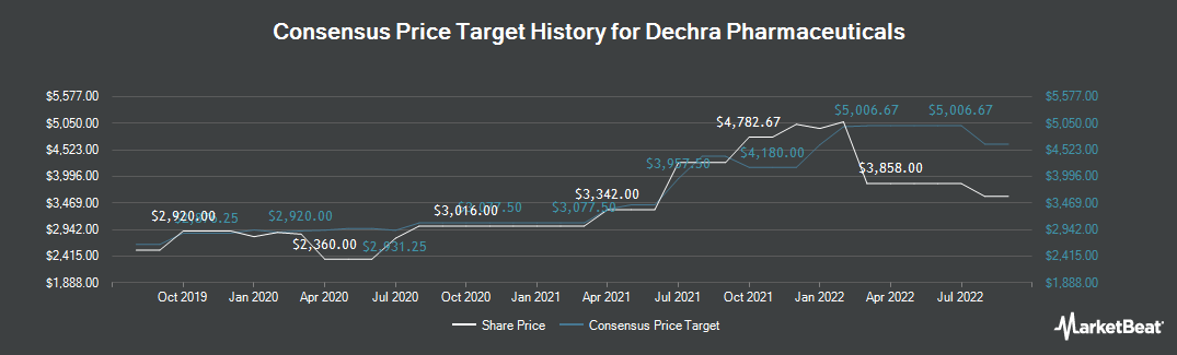 Price Target History for Dechra Pharmaceuticals (LON:DPH)