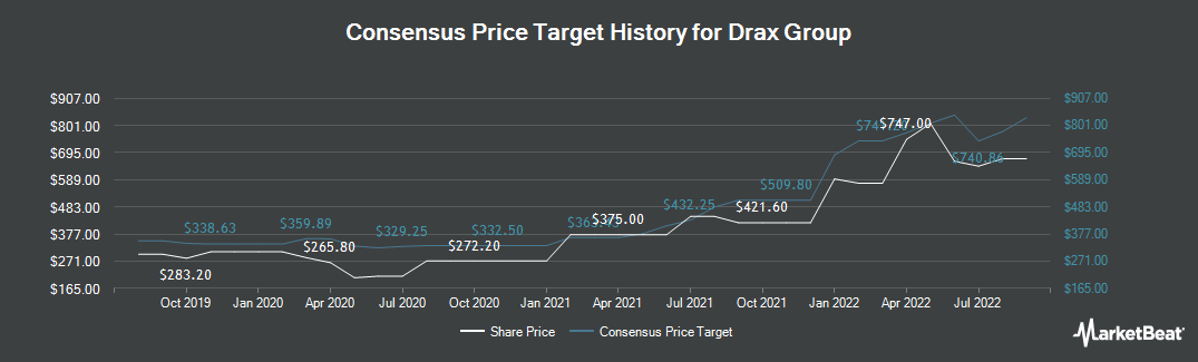 Price Target History for Drax Group Plc (LON:DRX)