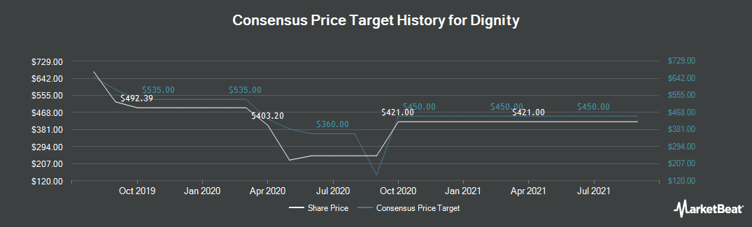 Price Target History for Dignity (LON:DTY)