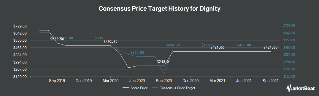 Price Target History for Dignity Plc (LON:DTY)