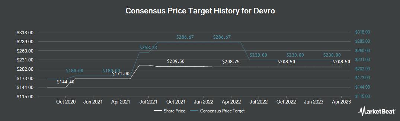Price Target History for Devro plc (LON:DVO)