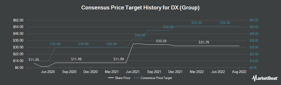 Price Target History for DX (Group) (LON:DX)