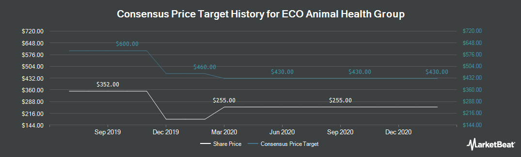 Price Target History for Eco Animal Health Group (LON:EAH)