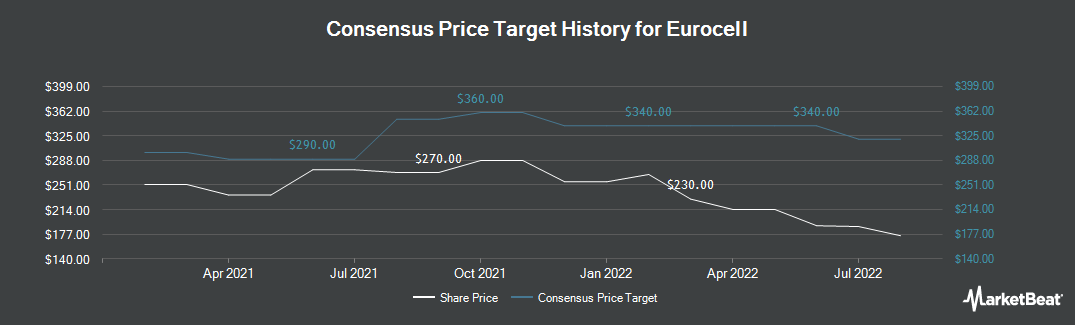 Price Target History for Eurocell PLC (LON:ECEL)