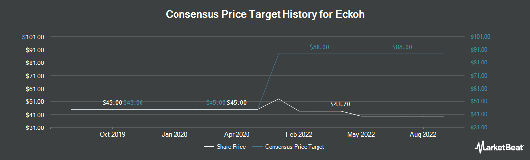 Price Target History for Eckoh (LON:ECK)