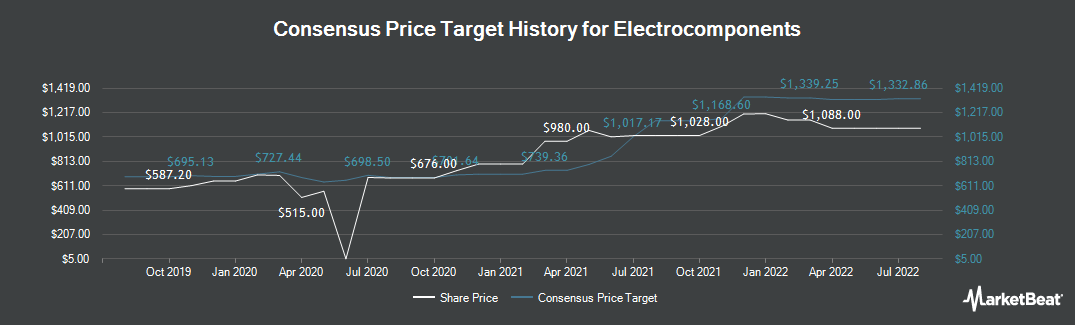 Price Target History for Electrocomponents plc (LON:ECM)