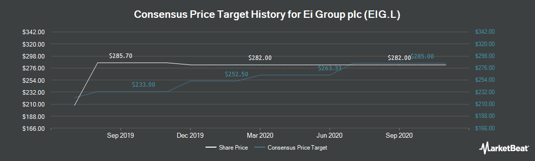 Price Target History for EI Group (LON:EIG)
