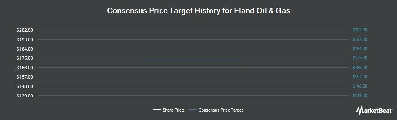 Price Target History for Eland Oil & Gas PLC (LON:ELA)