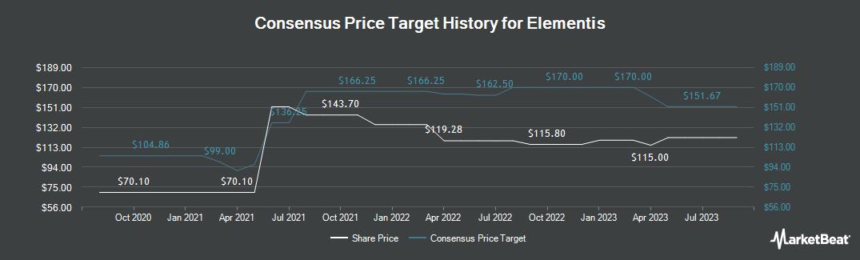 Price Target History for Elementis (LON:ELM)