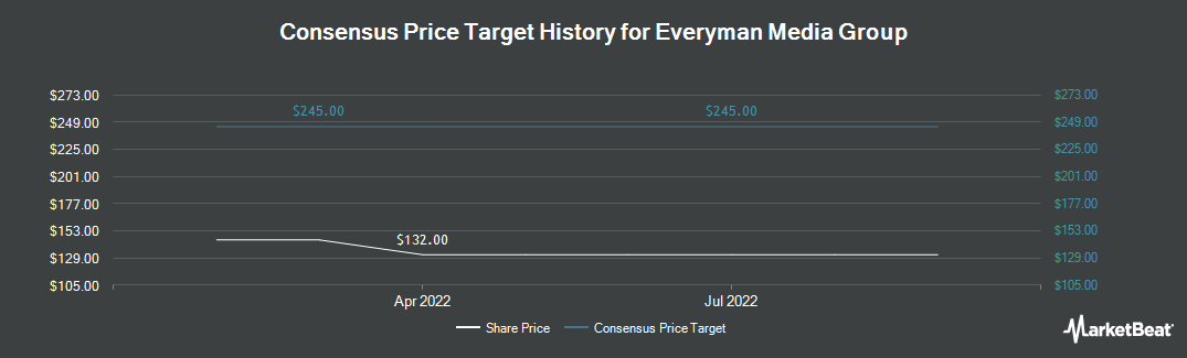 Price Target History for Everyman Media Group (LON:EMAN)
