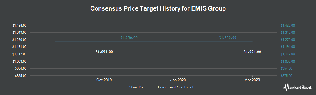 Price Target History for Emis Group Plc (LON:EMIS)