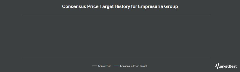 Price Target History for Empresaria Group plc (LON:EMR)