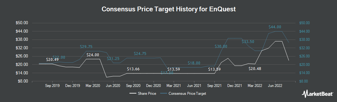Price Target History for Enquest (LON:ENQ)