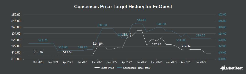 Price Target History for EnQuest PLC (LON:ENQ)