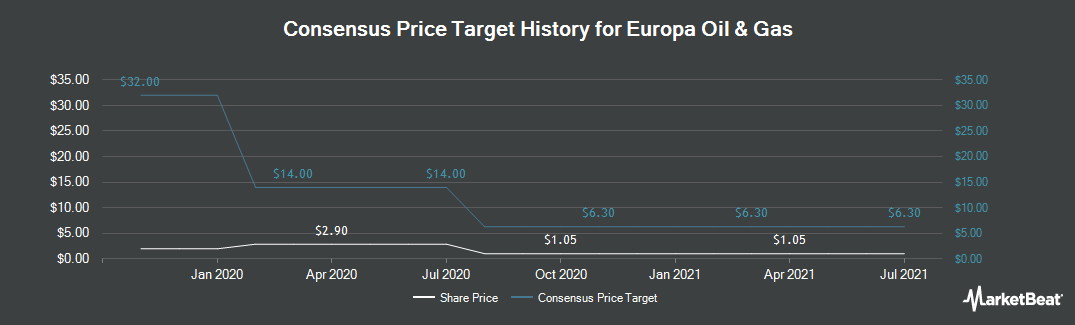 Price Target History for Europa Oil & Gas (LON:EOG)