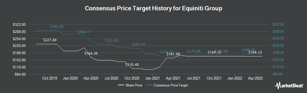 Price Target History for Equiniti Group (LON:EQN)