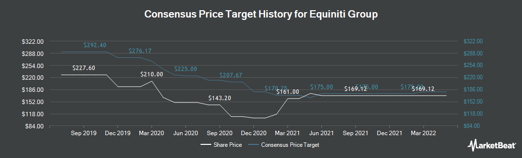 Price Target History for Equiniti Group PLC (LON:EQN)