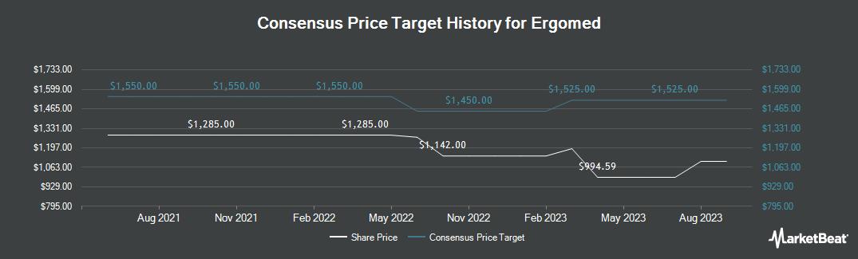 Price Target History for Ergomed (LON:ERGO)