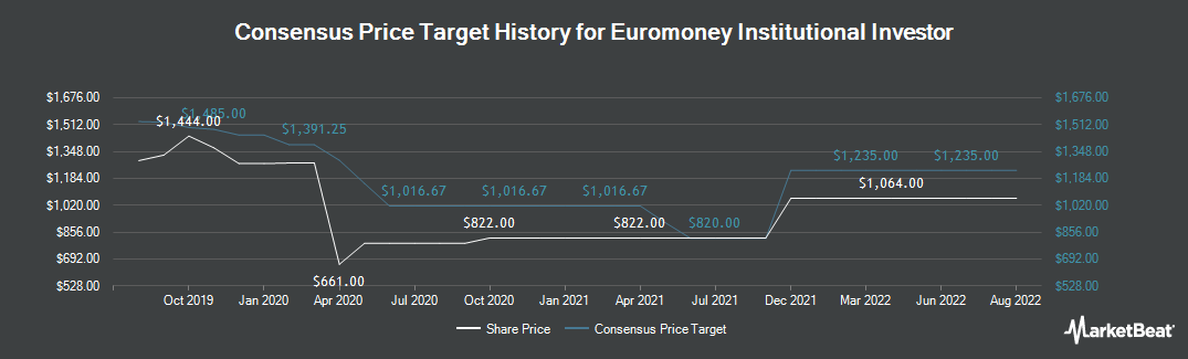 Price Target History for Euromoney Institutional Investor (LON:ERM)