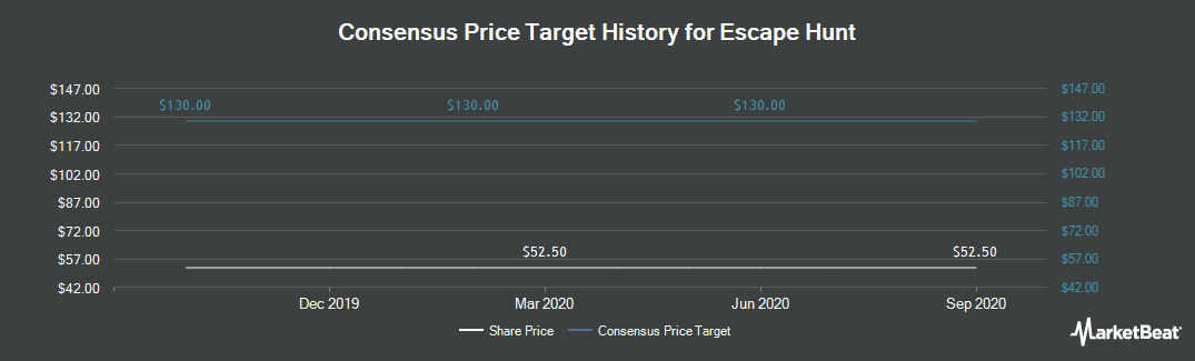Price Target History for Escape Hunt (LON:ESC)