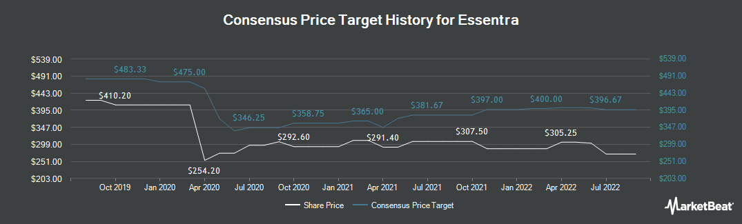 Price Target History for Essentra (LON:ESNT)