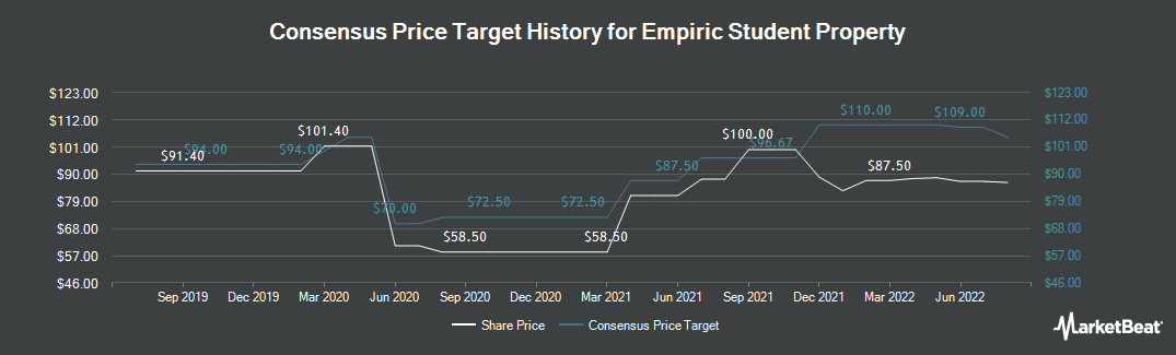 Price Target History for Empiric Student Property (LON:ESP)