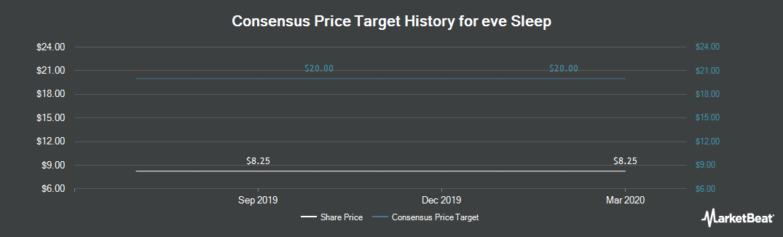 Price Target History for eve Sleep (LON:EVE)
