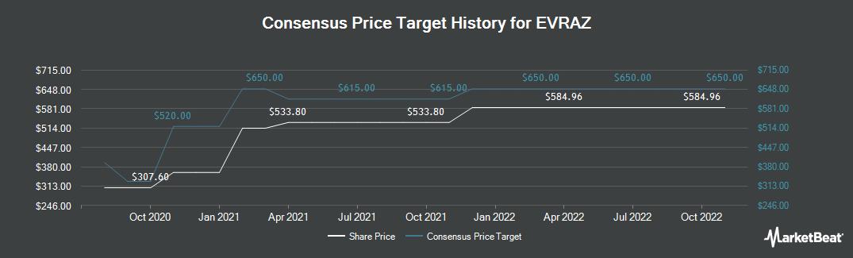 Price Target History for EVRAZ (LON:EVR)