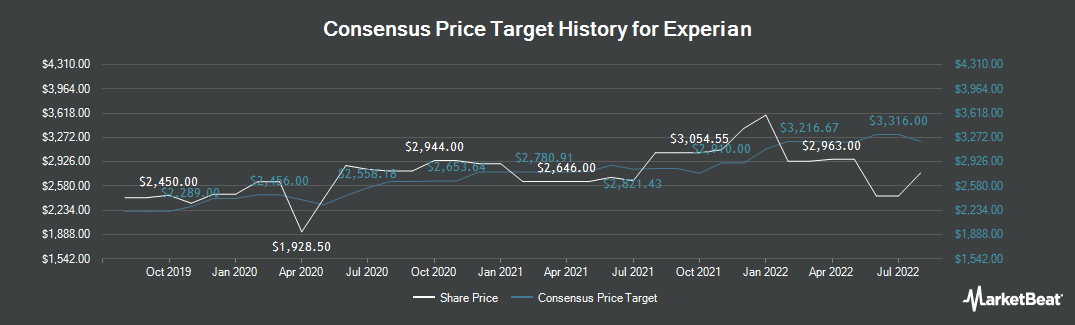 Price Target History for Experian (LON:EXPN)