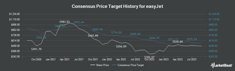 Price Target History for easyJet (LON:EZJ)