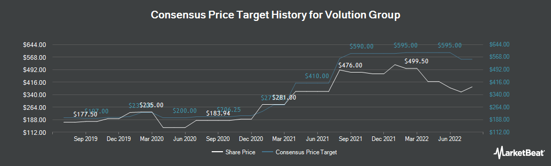 Price Target History for Volution Group (LON:FAN)