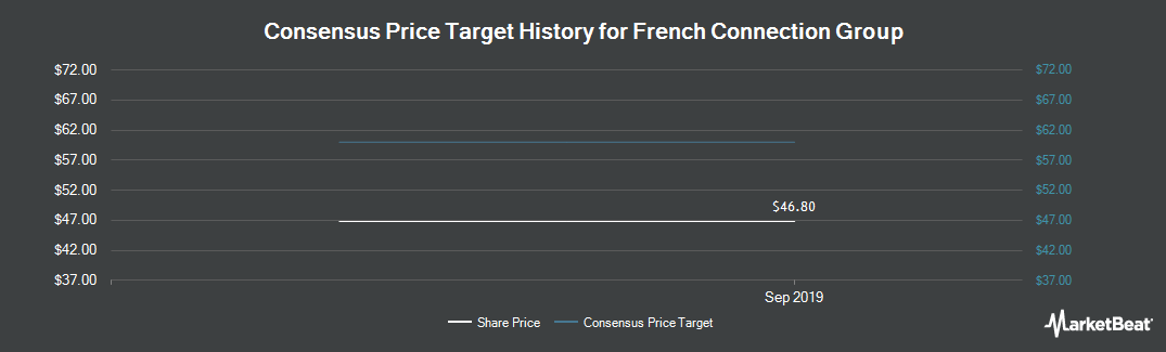 Price Target History for French Connection Group (LON:FCCN)