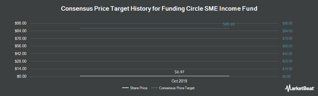 Price Target History for Funding Circle SME Income Fund (LON:FCIF)
