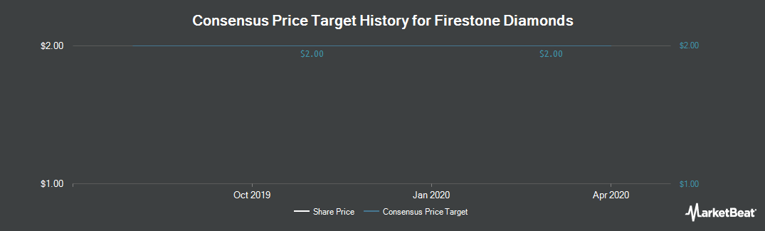 Price Target History for Firestone Diamonds (LON:FDI)