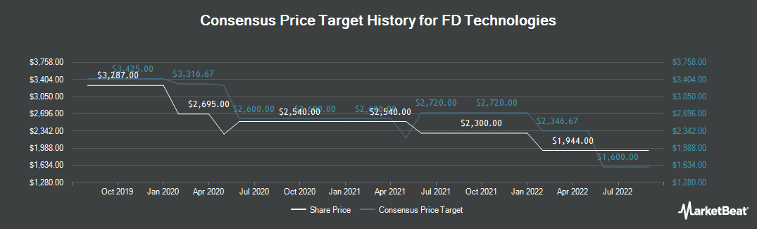 Price Target History for First Derivatives (LON:FDP)