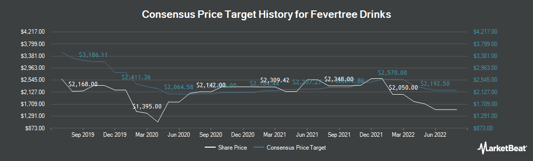 Price Target History for Fevertree Drinks PLC (LON:FEVR)