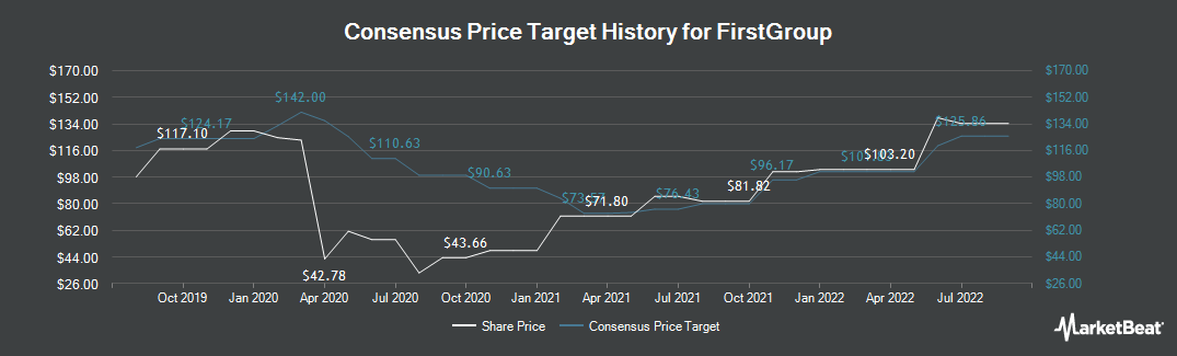 Price Target History for FirstGroup (LON:FGP)