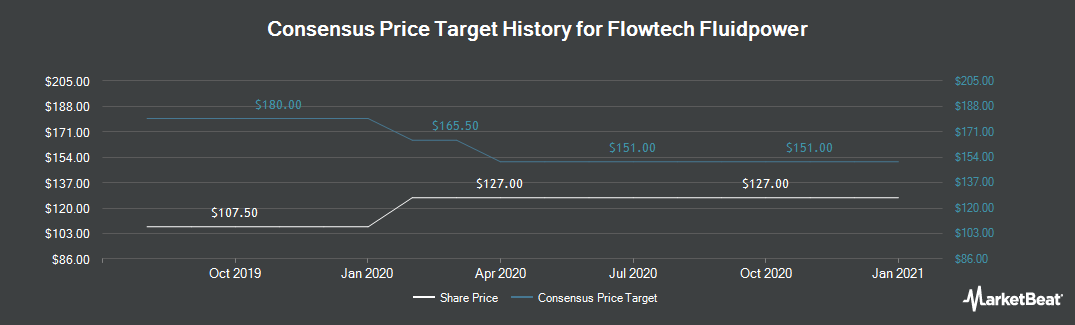 Price Target History for Flowtech Fluidpower (LON:FLO)