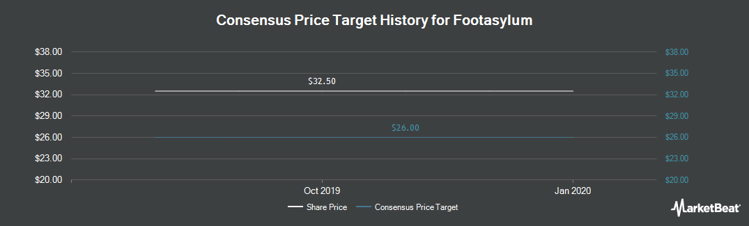 Price Target History for Footasylum (LON:FOOT)