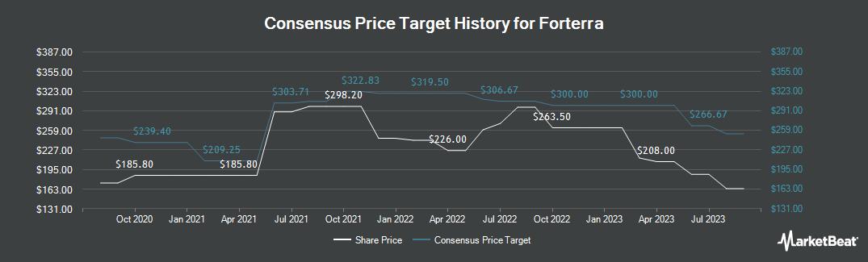 Price Target History for Forterra (LON:FORT)
