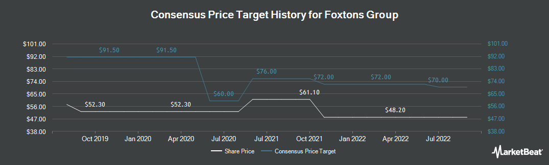 Price Target History for Foxtons Group (LON:FOXT)