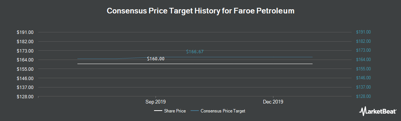 Price Target History for Faroe Petroleum (LON:FPM)