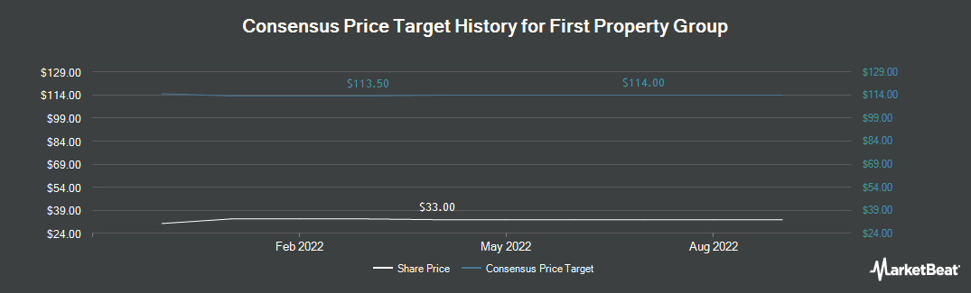 Price Target History for First Property Group (LON:FPO)