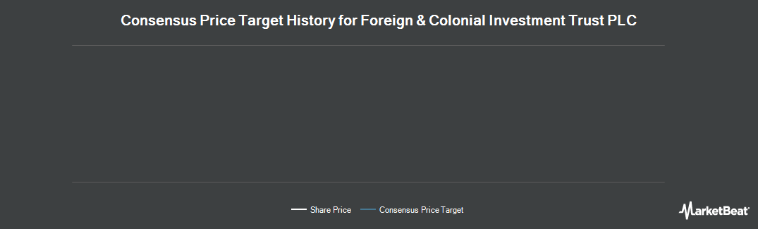 Price Target History for Foreign & Colonial Investment Trust (LON:FRCL)