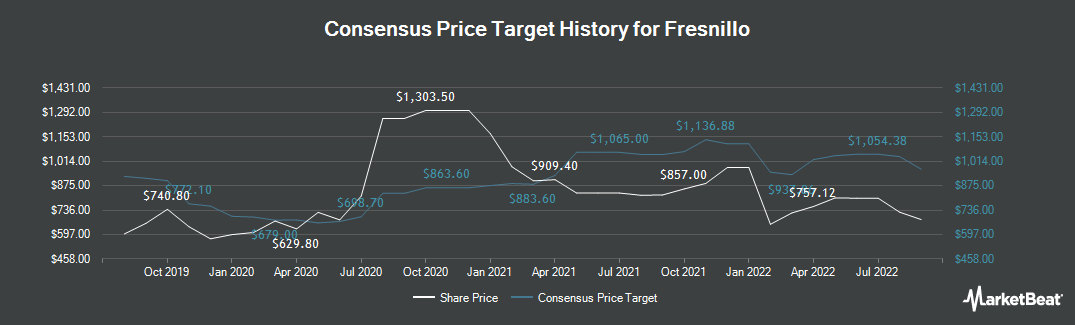 Price Target History for Fresnillo (LON:FRES)